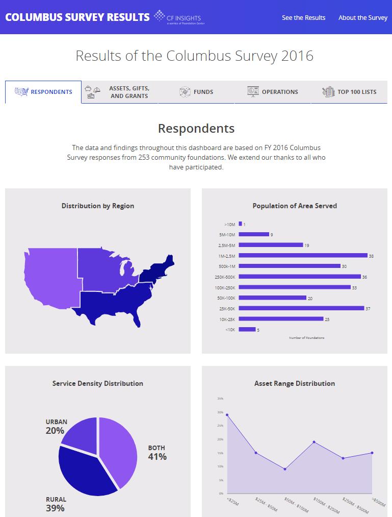 2016 Columbus Survey Results